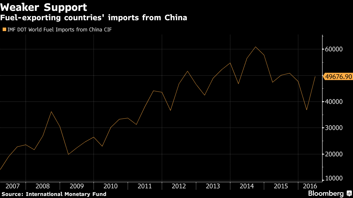 China Exports to Developing Nations Fell