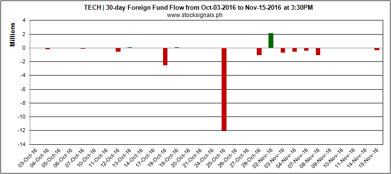 TECH - CIRTEK HOLDINGS PHILS. CORP - Foreign Fund Flow - November 15, 2016