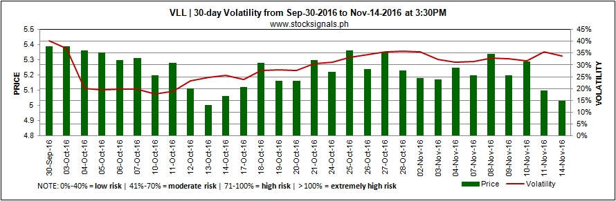 VLL - VISTA LAND & LIFESCAPES, INC - Volatility - November 14, 2016