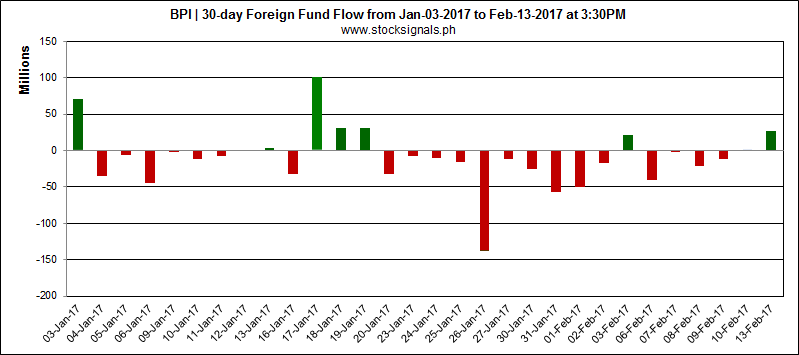 BPI - Bank of the Philippine Islands - Foreign Fund Flow - February 13, 2017
