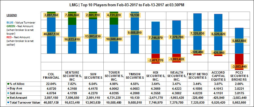 LMG - LMG Chemicals Corp - Top 10 Players Sentiment - February 13, 2017