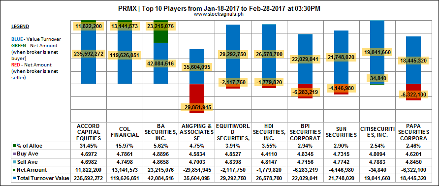 PRMX - Primex Corporation - Top 10 Players Sentiment - February 28, 2017