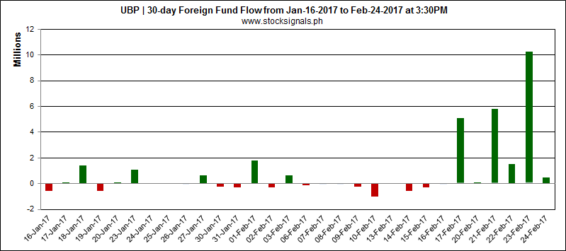 UBP - Union Bank of the Philippines - Foreign Fund Flow - February 24, 2017