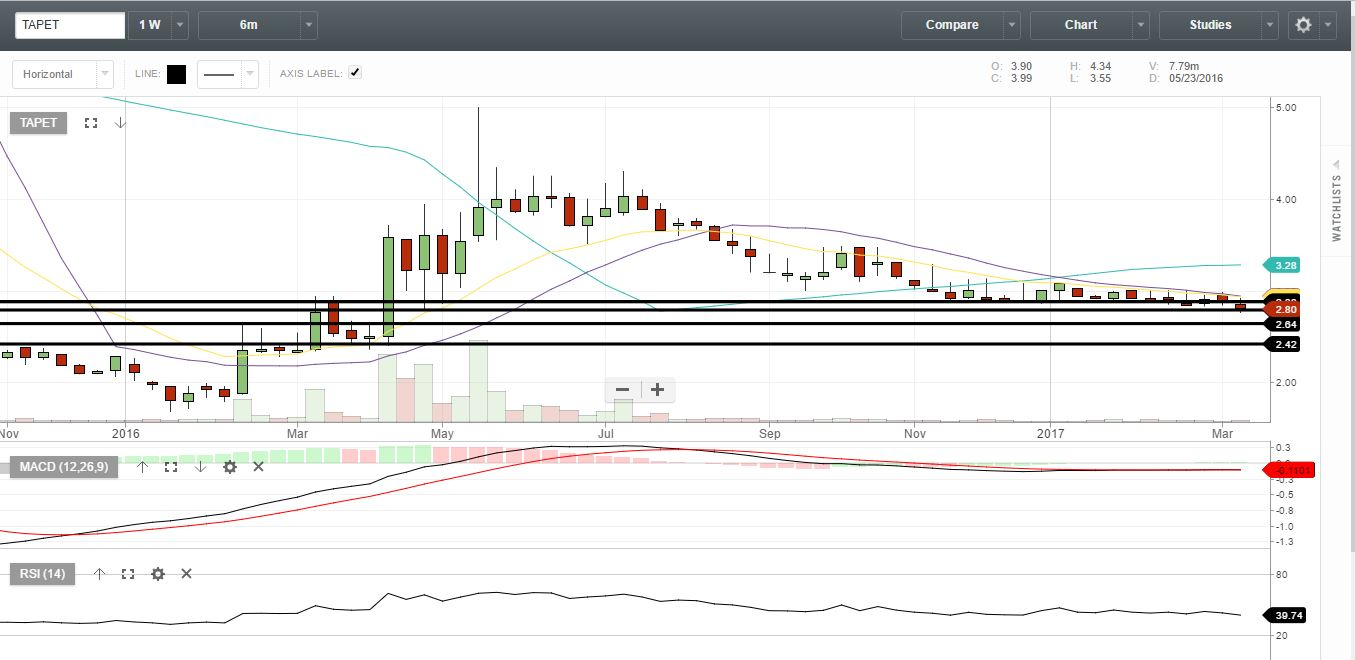 TAPET - Daily Chart - March 20, 2017