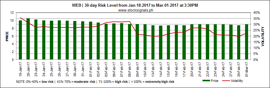 WEB - Philweb Corporation - Risk Level - March 1, 2017