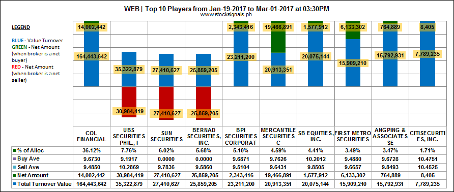 WEB - Philweb Corporation - Top 10 Players Sentiment - March 1, 2017