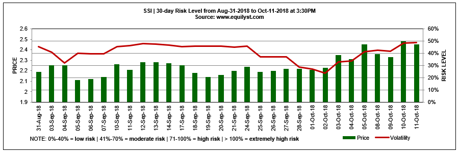 SSI - Risk Level - 10.11.2018
